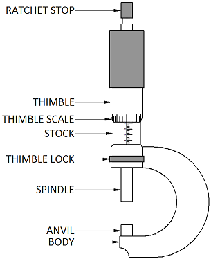 Sheet Metal Inspection Using a Micrometer