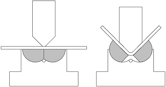 Commonly Used Bending Methods